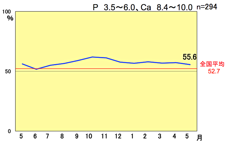 Ca、P遵守率